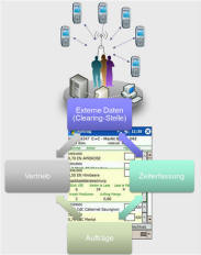 Mobile Auftragszeiterfassung ERP Clearing-Schnittstelle