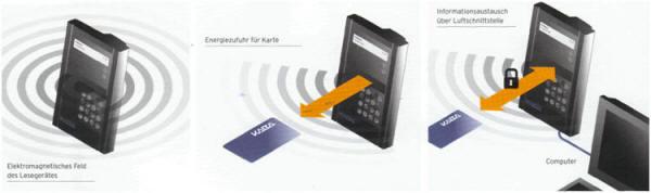 RFID .. wie funktioniert es