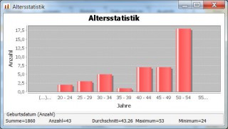 altersstatistik
