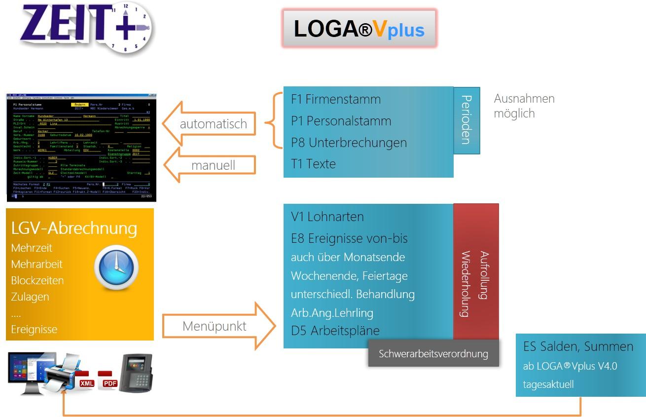 Integration in LOGAVplus