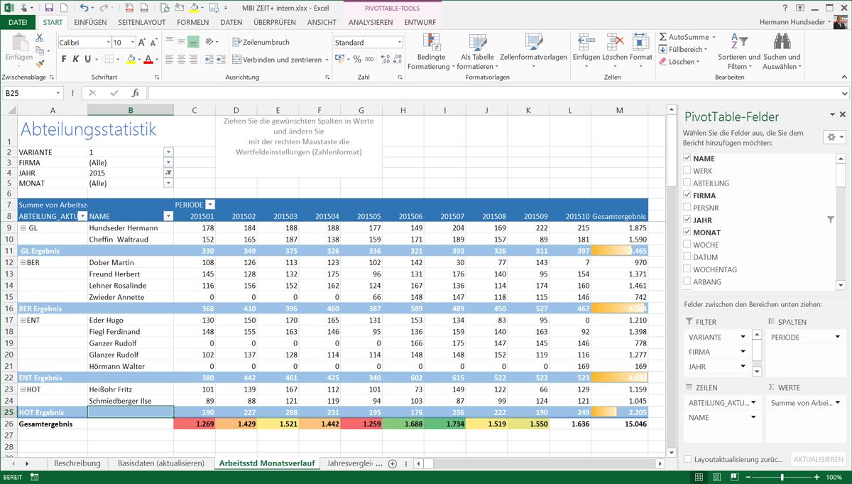 Abteilungsstatistik aus der Zeiterfassung